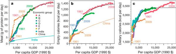 Рис. 1. Изменения в уровне потребления пищевых продуктов, происходящие по мере роста благосостояния