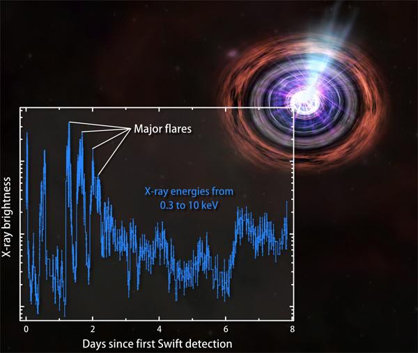 Рис.2. Колебания интенсивности всплеска GRB110328A после его обнаружения. График из пресс-релиза НАСА: NASA/Swift/Penn State/J.Kennea