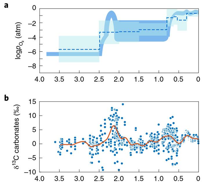 Кислородная революция и событие Ломагунди связаны стектоническими процессами враннем протерозое