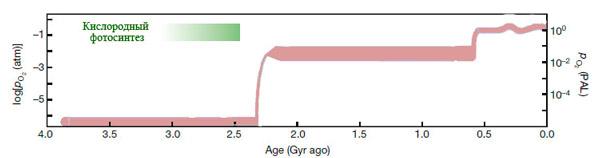 Так в общих чертах суммировались данные о кислороде на Земле согласно принятой ранее модели
