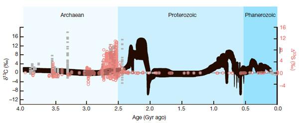 Изотопные кривые углерода-13 и серы-33