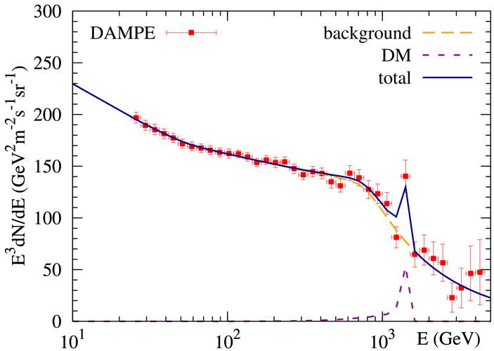 Рис. 10. Пример того, как теоретическая модель с частицами темной материи с массой 1,5 ТэВ воспроизводит всплеск DAMPE