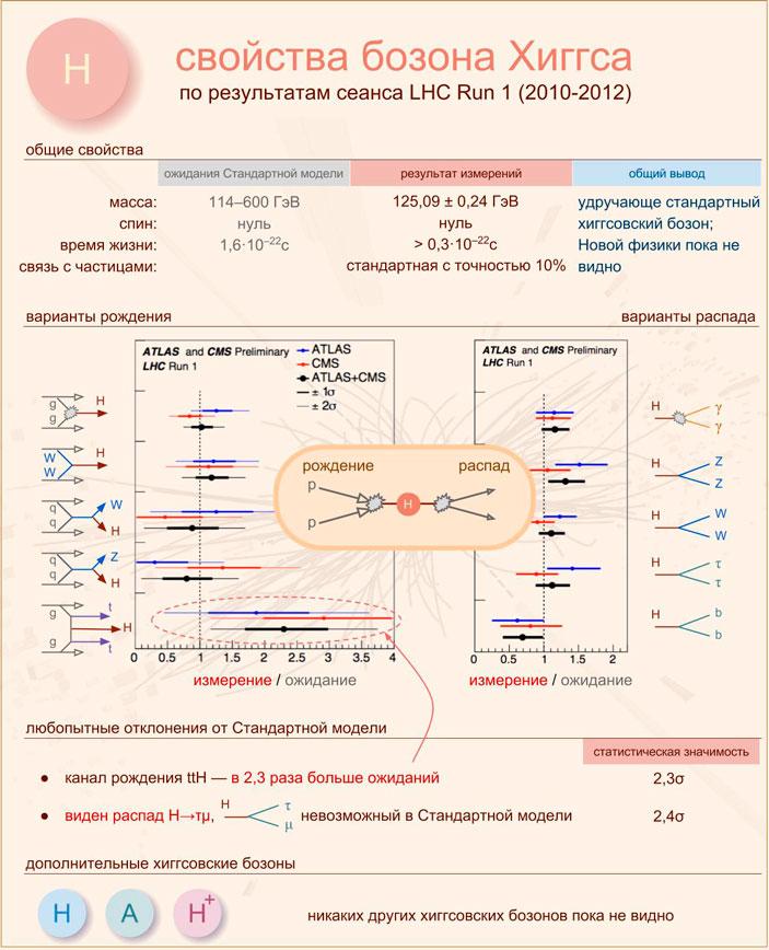 Рис. 3. Свойства хиггсовского бозона по результатам сеанса LHC Run 1