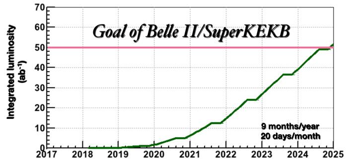 Рис. 5. Планы по набору светимости на B-фабрике SuperKEKB