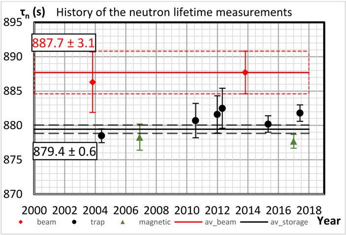 Рис. 7. История измерений времени жизни нейтрона в последние 17 лет