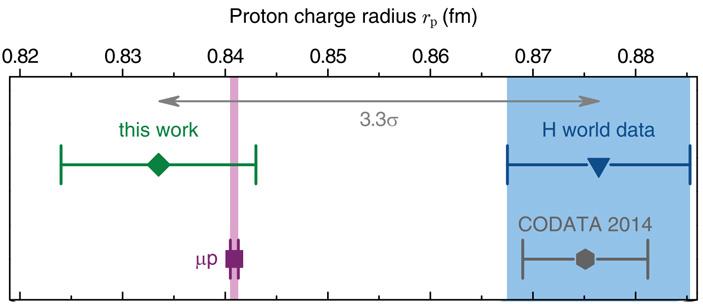 Рис. 8. Измерения радиуса протона разными методами