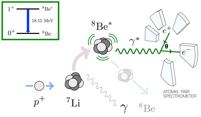 Рис. 9. Возникновение возбужденного ядра бериллия-8