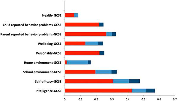Рис. 3. Влияние 9 групп факторов на результаты экзаменов GCSE