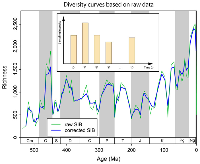 Проект Geobiodiversity Database помогает выстроить точную и подробную ископаемую летопись палеозоя