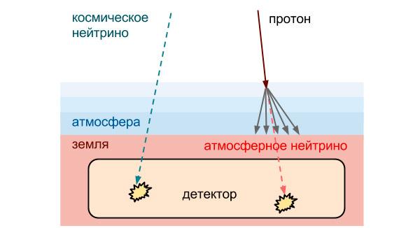 Рис. 2. Два типа нейтрино высоких энергий, попадающие в детектор