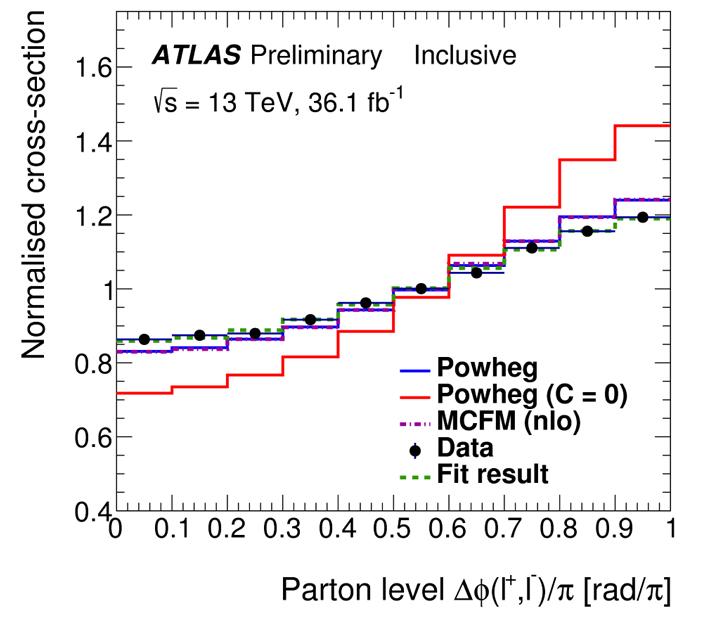 Рис. 1. Зависимость сечения рождения топ-антитоп-пары, распадающейся по лептонному каналу, от азимутального угла между направлениями вылета двух лептонов