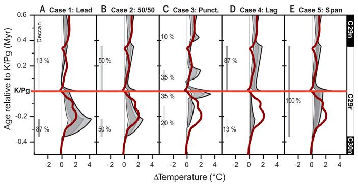 Основная причина мел-палеогенового вымирания— падение астероида, а не формирование Деканских траппов