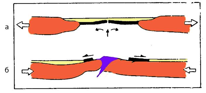 Рис. 2. Предполагаемый двухэтапный механизм образования офиолитовых комплексов в зонах обдукции