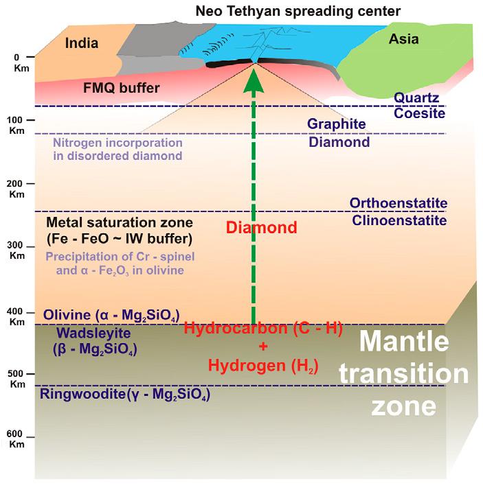 Рис. 4. Схема подъема мантийного вещества (мантийного апвеллинга) под спрединговым центром палеоокеана Неотетис