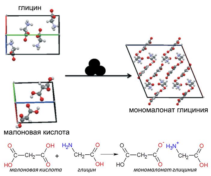 Схема и уравнение изученной механохимической реакции
