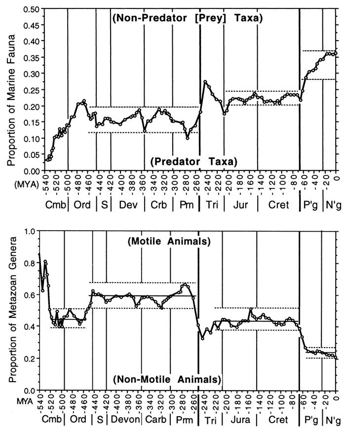 Рис. 2. Увеличение доли хищных (вверху) и подвижных (внизу) родов всуммарном родовом разнообразии морских животных втечение фанерозоя