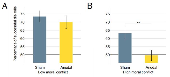 Рис. 3. Влияние стимуляции пДЛПФК (Anodal) по сравнению сплацебо (Sham) на честность устудентов, считающих, что врать вданном случае допустимо (A,Low moral conflict), и утех, кто осознает, что это нехорошо (B,High moral conflict)