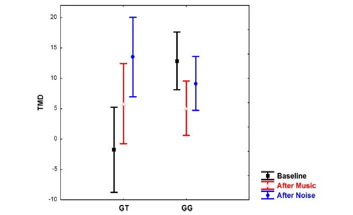 Изменение настроения у носителей вариантов GT и GG после прослушивания музыки и белого шума