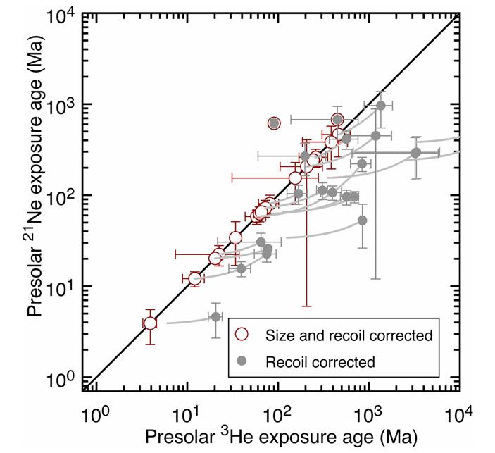 Зёрна звездной пыли в Мурчисонском метеорите оказались гораздо старше Солнечной системы