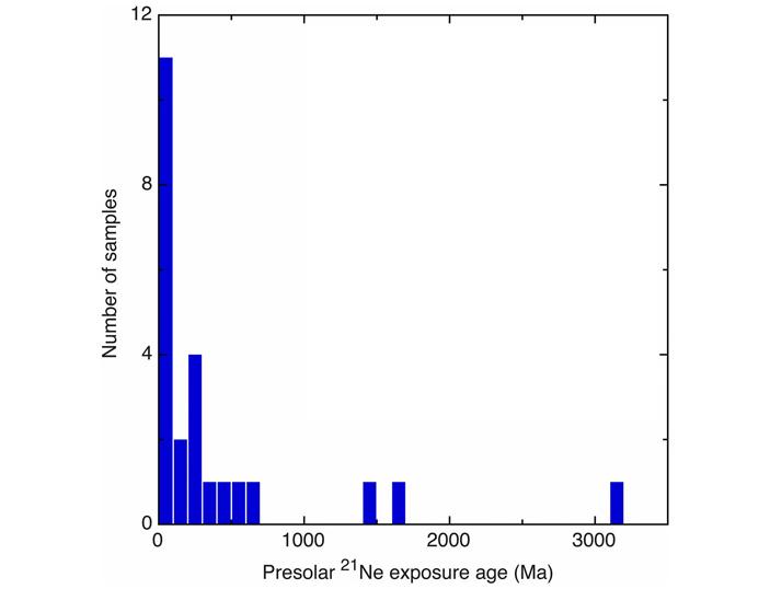 Рис. 4. Гистограмма распределения досолнечных зерен по возрасту