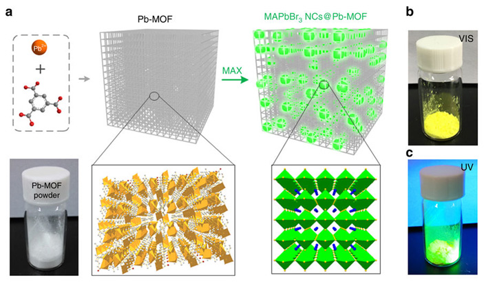 Рис. 3. Превращение металлорганической каркасной структуры Pb-MOF в «умный» флуоресцентный материал
