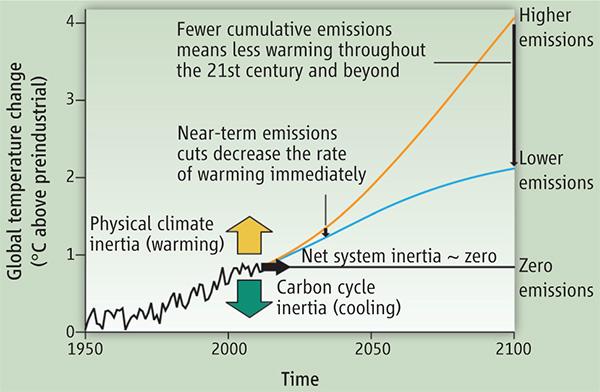 Рис. 1. Реакция климатической системы на эмиссию СО2 с1950года до настоящего момента и прогноз на будущее вплоть до 2100года