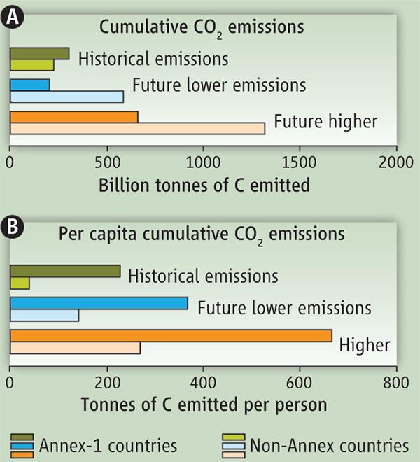 Рис.2. Верхняя панель (А)— кумулятивная (суммарная) эмиссия СО2 за уже прошедший сначала индустриальной эры период (Historical emissions)