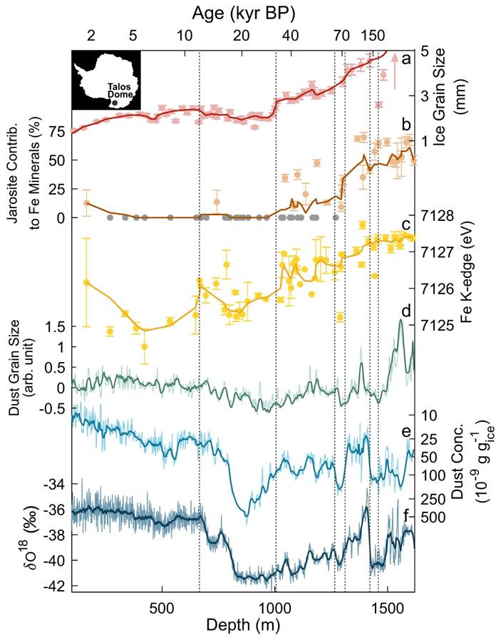 Рис. 3. Результаты изучения ледового керна купола Талоса