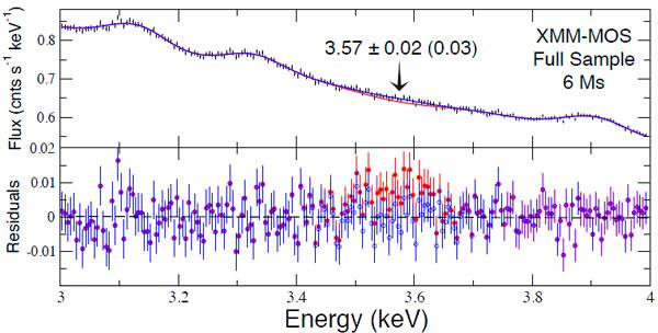 Спектр MOS-камеры в области от 3 до 4 кэВ и отклонения данных