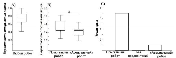 http://elementy.ru/images/news/krysy_pomogaut_robotam_2_703.jpg