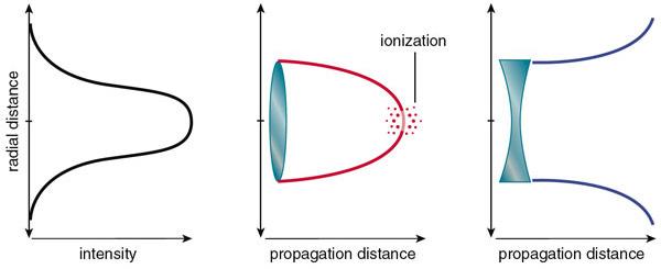 Рис.1. Лазерный луч создается таким, что наибольшая интенсивность его электромагнитного излучения сосредотачивается в центре. Рисунок ссайта americanscientist.org