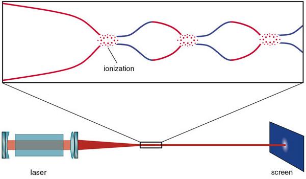 Рис.2. Самофокусировка (красные линии), возникающая вследствие эффекта Керра, и дефокусировка (синии линии), следующая из ионизации воздуха лазерным импульсом, позволяют лучу преодолевать расстояния в десятки и сотни метров, не испытывая при этом расходимости. Рисунок ссайта americanscientist.org