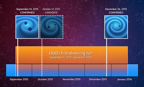 Рис. 2. Три гравитационно-волновых события, обнаруженные во время первого наблюдательного сеанса обновленной гравитационно-волновой обсерватории aLIGO