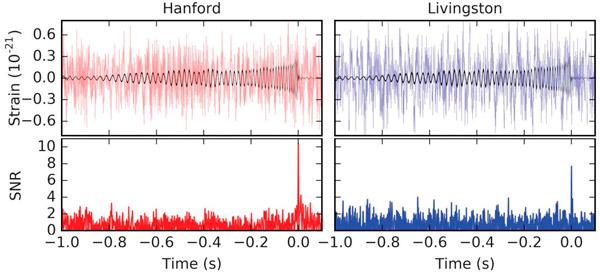 Рис. 3. Гравитационно-волновой всплеск GW151226 в данных двух детекторов обсерватории LIGO: Hanford и Livingston