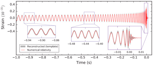 Рис. 4. Маска, давшая наилучшее совпадение с данными при анализе события GW151226