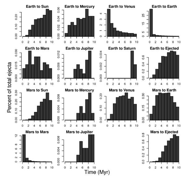 Распределение по времени для переноса материала