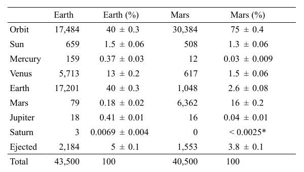Абсолютные и относительные данные численного моделирования орбит фрагментов