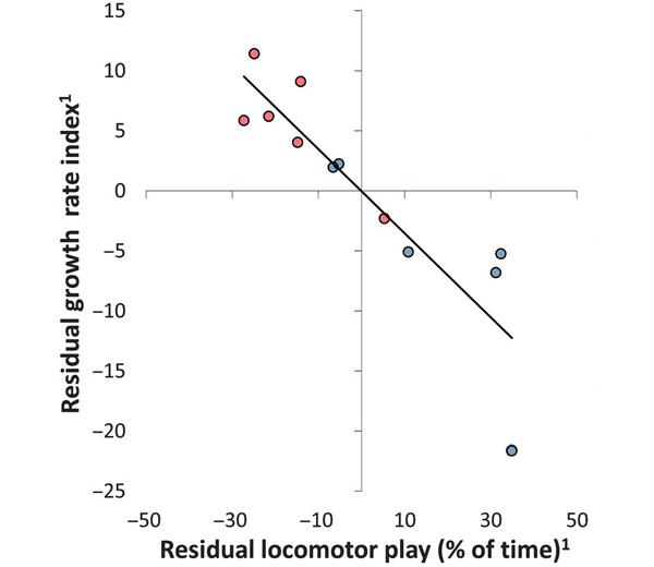 Рис.2. Связь скорости роста (по вертикальной оси) и доли времени, проводимого виграх (по горизонтальной оси). Данные приведены впроцентах отклонения от средних значений
