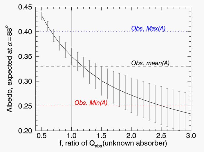 Рис. 3. Зависимость ожидаемого показателя альбедо от количества неизвестного поглотителя