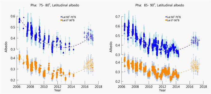 Долгосрочные колебания альбедо Венеры отражаются на ее климате