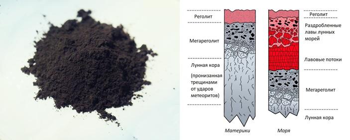 Рис. 2. Реголит, доставленный на Землю станцией «Луна-16»