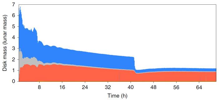 Рис. 3. Изменение состава протопланетного диска Луны со временем в рамках обсуждаемой модели
