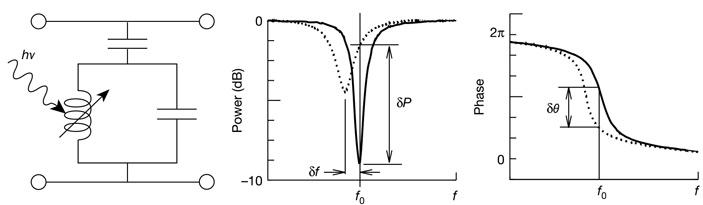 Рис. 4. Схема работы KID-детектора