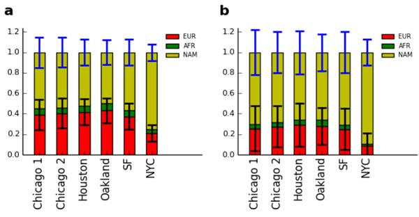 Рис. 2. Доля генов разного происхождения упяти изученных популяций мексиканцев