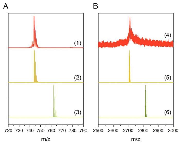 Рис. 2. Протекающий в соответствии с реакцией Шолля переход C60H42 в C60H24