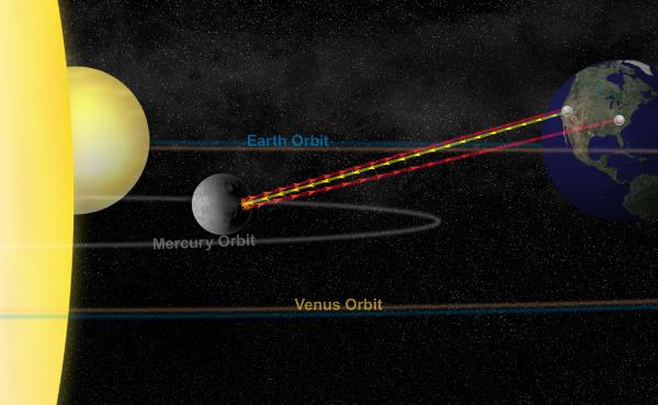 Сигнал радара (помечен желтым цветом) отправлен из Калифорнии с радара «Голдстоун». Эхо от этого сигнала (красный цвет) получено как радаром в Калифорнии, так и радиотелескопом имени Роберта Бёрда в Западной Вирджинии. Изображение: Bill Saxton, NRAO/AUI/NSF с сайта astrosun2.astro.cornell.edu/~jlm