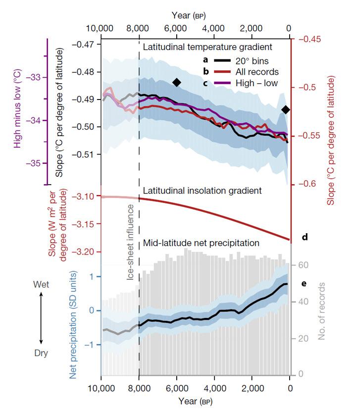 Рис. 4. Сводные кривые изменения палеоклиматических показателей в Северном полушарии за последние 10 тыс. лет