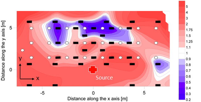 Коэффициент усиления/ослабления локальной вибрационной энергии в эксперименте со скважинами по сравнению с однородным грунтом