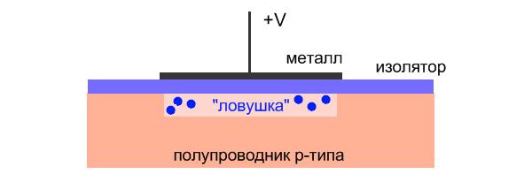 Рис.5. Схема устройства простейшей МОП-структуры (рисунок И.Иванова)