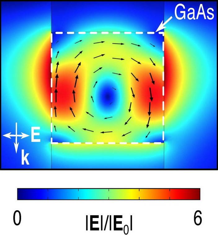 <b>Рис.2.</b> Усиление электромагнитного поля световой волны внанодиске арсенида галлия (численный расчет)